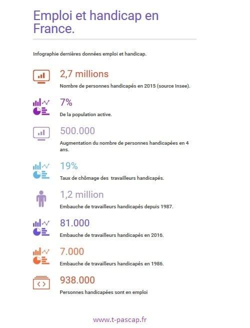 infographie emploi et handicap en France