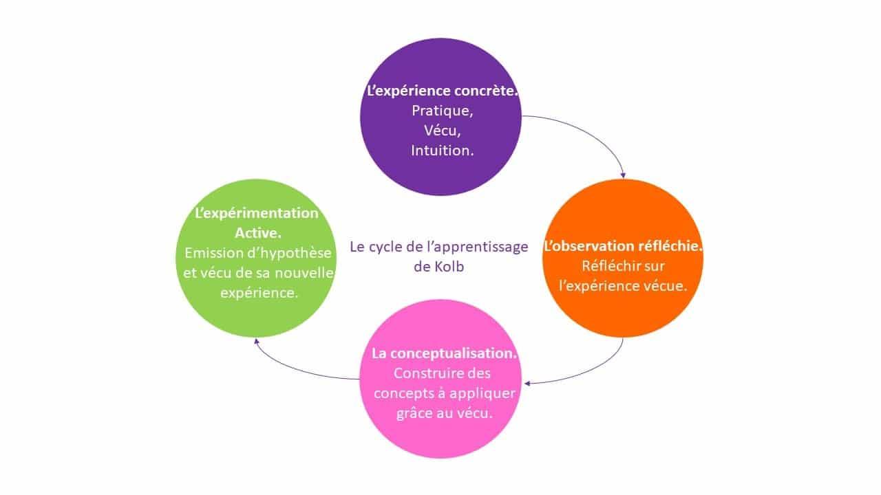 l'apprentissage par l'expérimentation